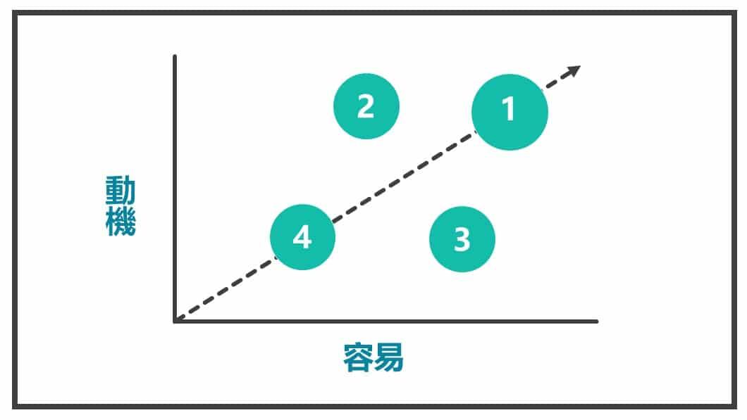 加上衡量規模圖1