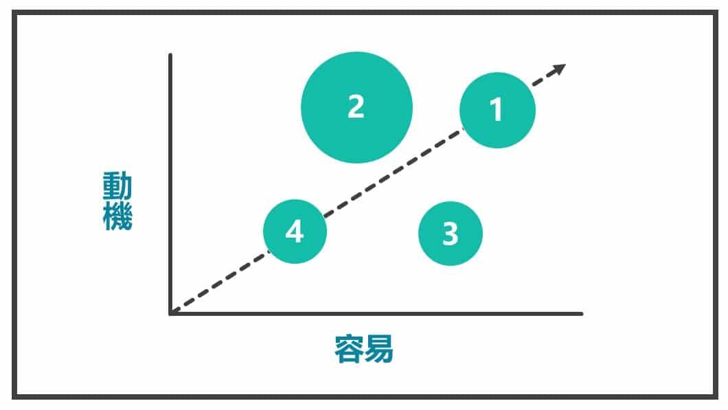 加上衡量規模圖2