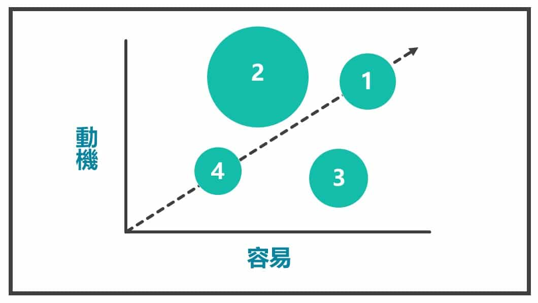 加上衡量規模圖3