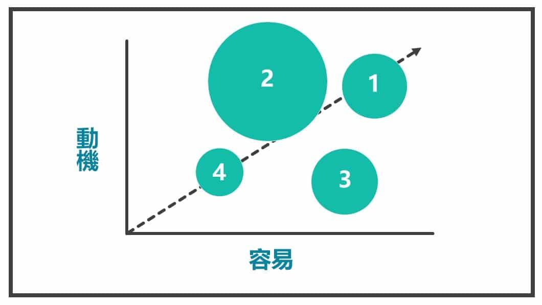 加上衡量規模圖4
