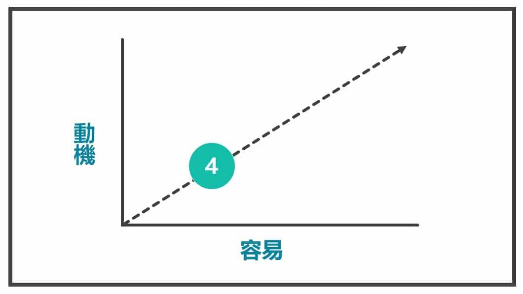 可能的普及率有多高有多少人可能被改變圖