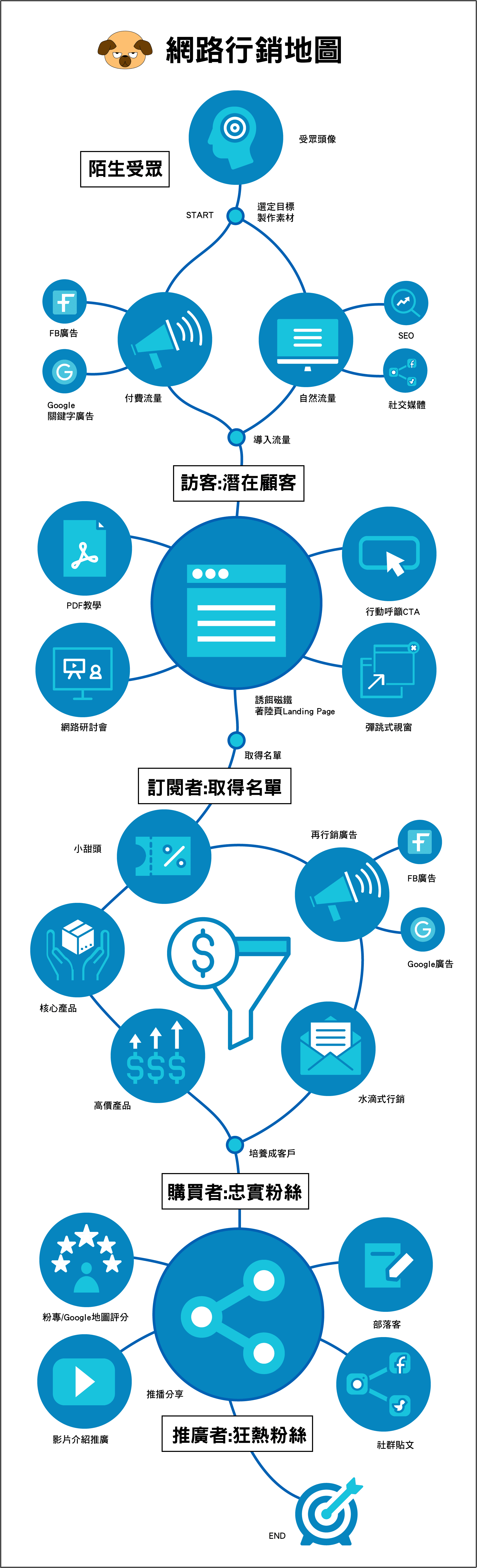 網路行銷流程地圖 2