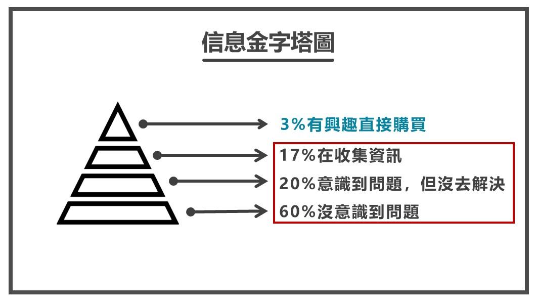 信息金字塔圖